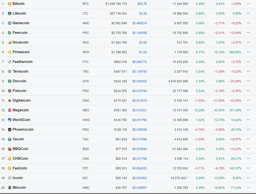 Historic coin market cap snapshot of july 21st 2013 top 20