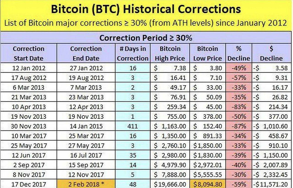 Historical Bitcoin crypto corrections crashes from ATH to bottom