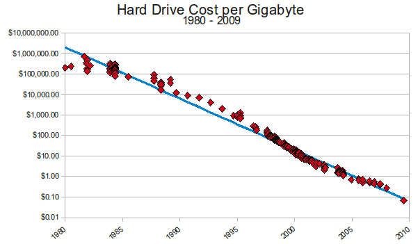 Graph of historical digital storage prices.