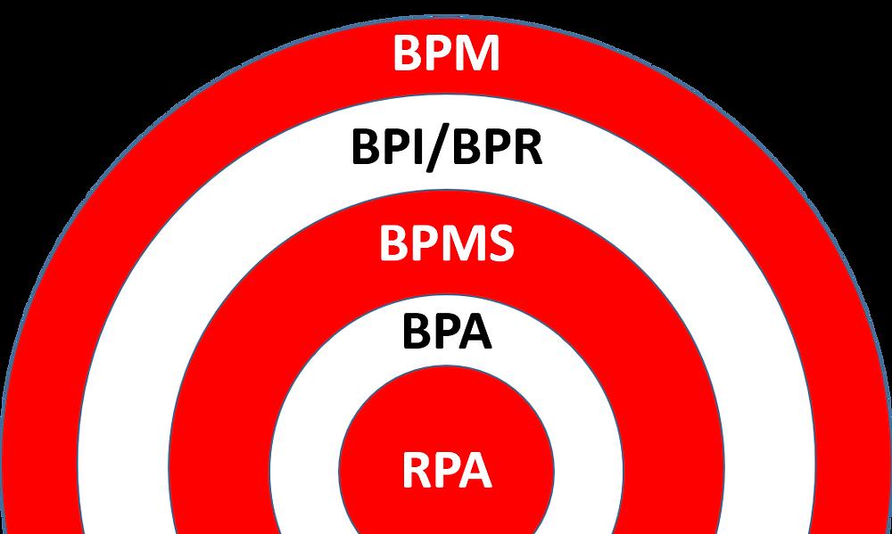 BPM Targets