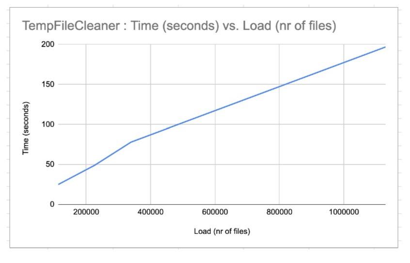 Alfresco Content Services 7.0 Temp File Clean-Up