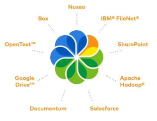 Alfresco Content Services Connectors Alfresco Federation