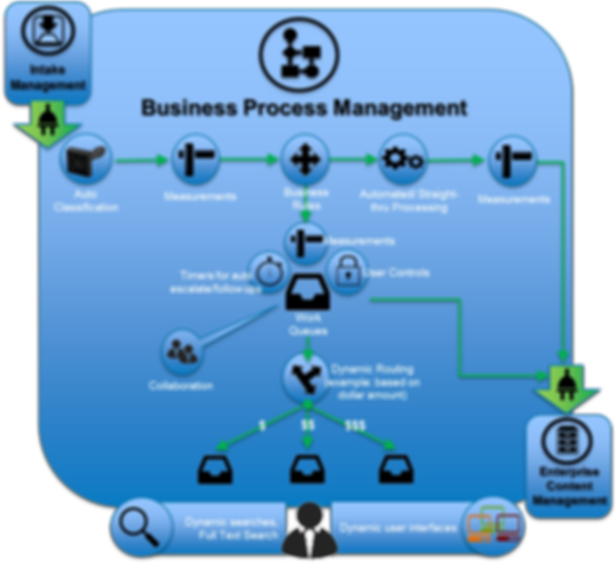 ClearCadence Business Process Management