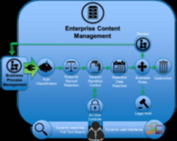 ClearCadence Enterprise Content Management