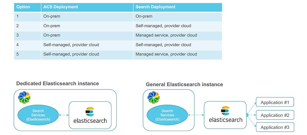 Alfresco Content Services 7.0 Elasticsearch Options