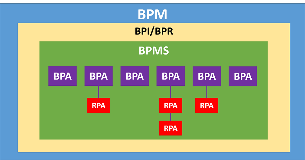 BPM to BPI to BPMS to BPA to RPA