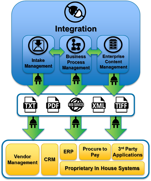 ClearCadence Enterprise Integration