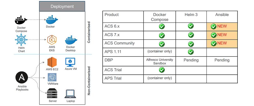 Alfresco Content Services 7.0 CS Deployment Options