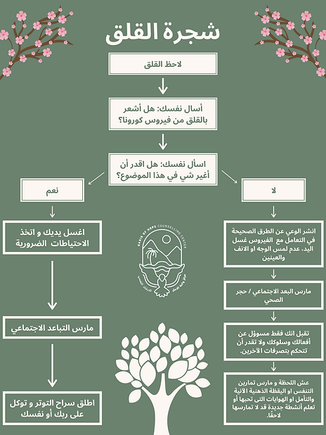 Large Worry Tree - Arabic.png