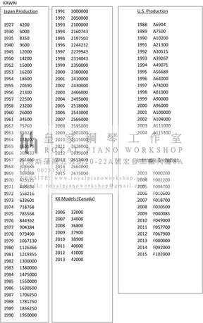 鋼琴出產年份及序號 5) KAWAI Pianos Serial No.