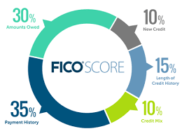 Credit Scores- The Importance of Molding Your Future