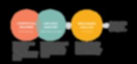 OLI_new_design process.png