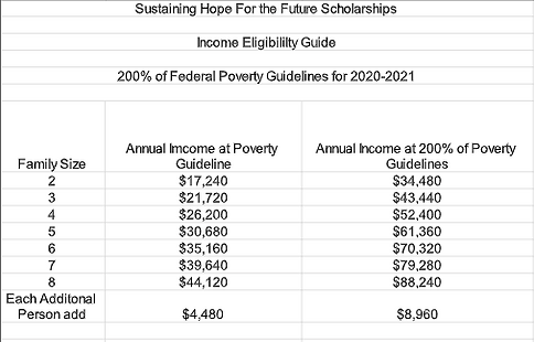 MCHF Tuition Assistance guidelines.PNG