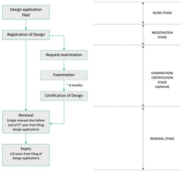 Australian design application flow chart