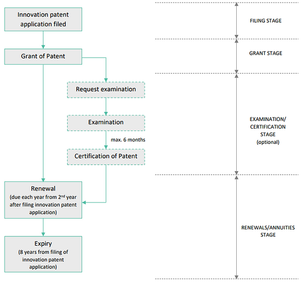 Australian innovation patent application flow chart