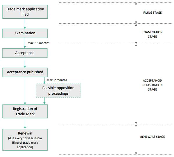 Australian trade mark appliation flow chart