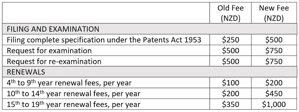 NZ patent filing examination and renewal fees