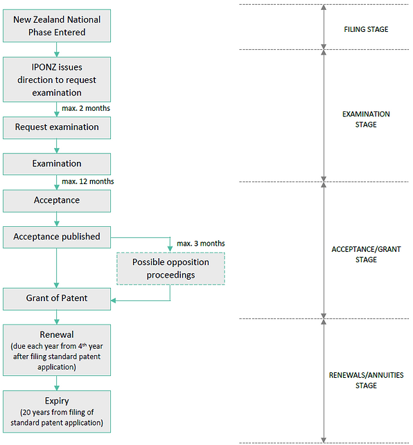 New Zealand National Phase Application Process