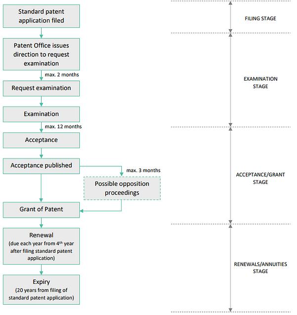 Australian standard patent application flow chart