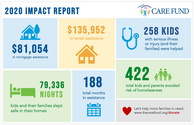 2020 Care Fund Impact Infographic.png