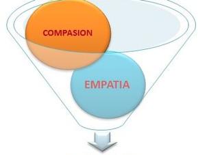 ¿Qué es la compatía?