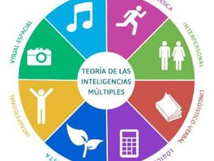 Teoría inteligencias múltiples