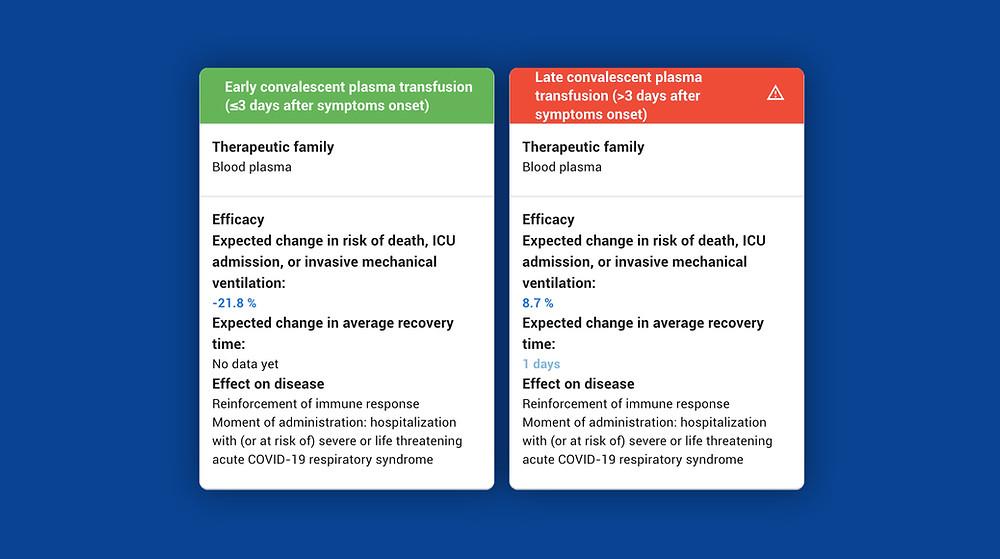 Convalescent plasma transfution comparison  RAMPmedical Therapy decision support for COVID-19
