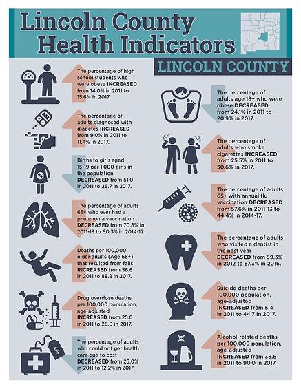 SE Region County Health Profiles-Lincoln