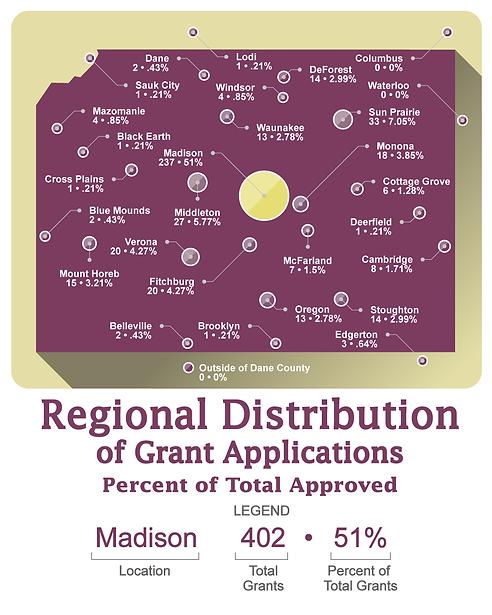 Dane-Buy-Local-Data-Charts-Regional-Dist