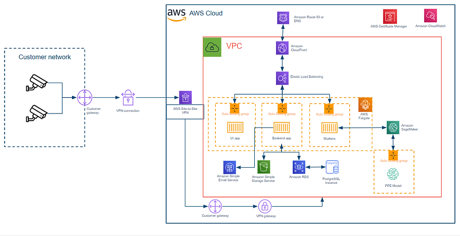 PPE detection on AWS