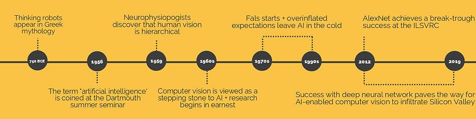 history of computer vision