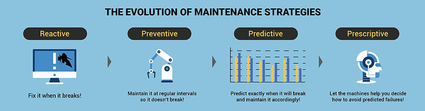 the evolution of maintenance strategies