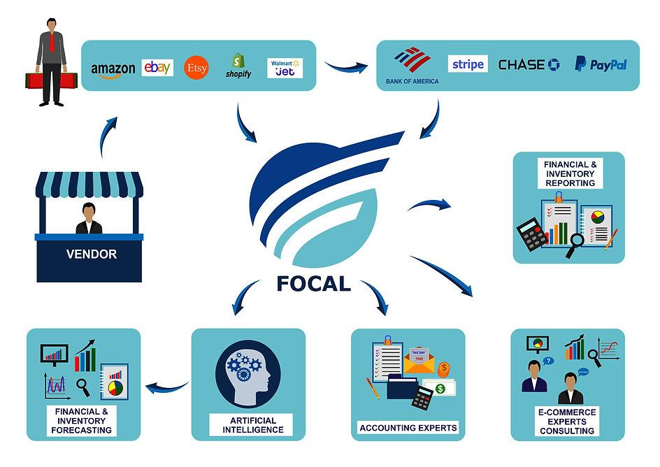 Focal Process.jpg