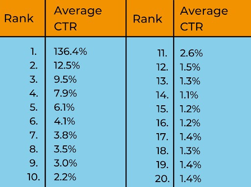Average CTR and rank chart to calculate share of voice.