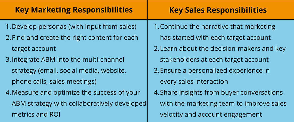 Key marketing and sales responsibilities for Account Based Marketing
