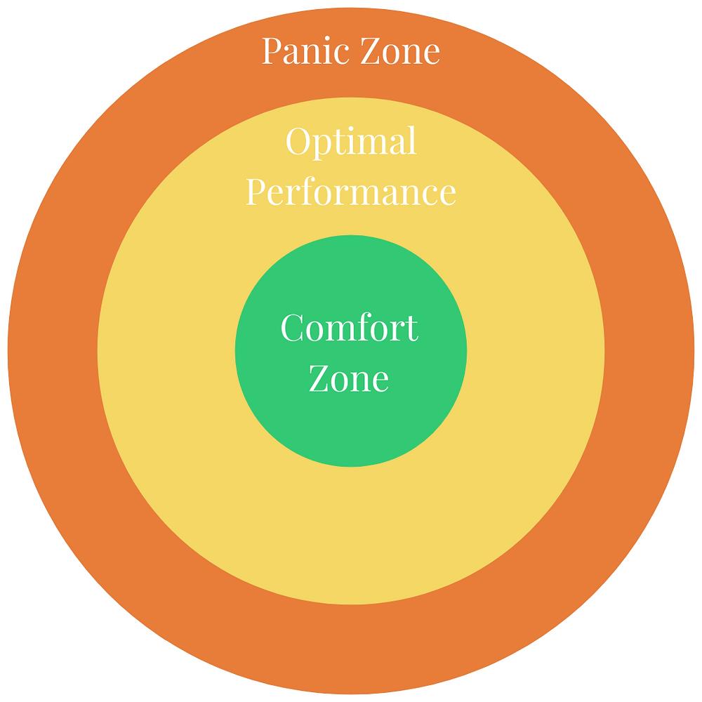 Comfort Zone, Karl Rohnke, Panic Zone, Optimal Performance