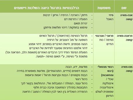 מודל הקושות (Pancha Kosha) - חמשת הרבדים במבנה האדם