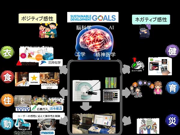 ネガティブからポジティブ感性脳科学研究によるSDGsに資する社会実装を目指す.png