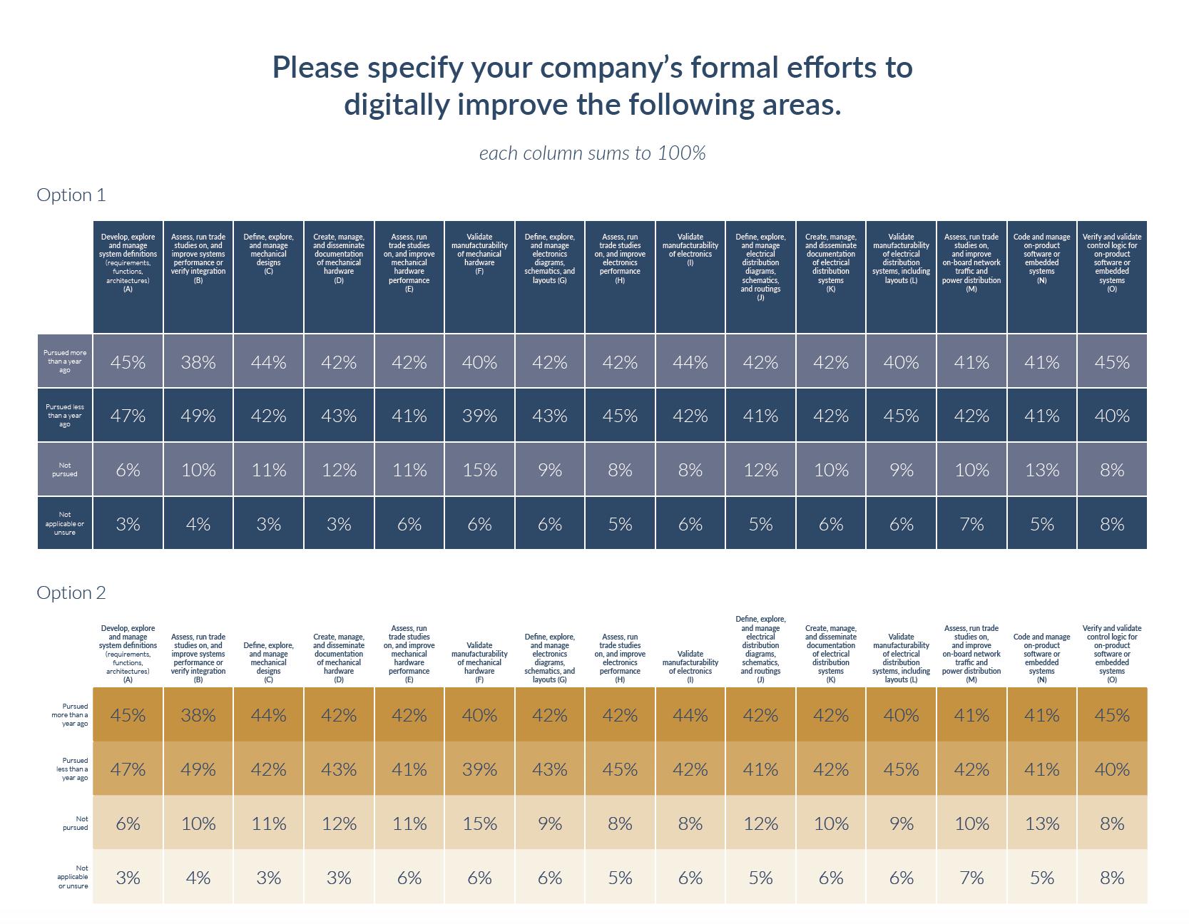 Chart/Data