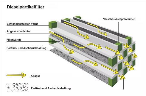 Dieselpartikelfilter interner Prozess