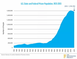 prison_population.0