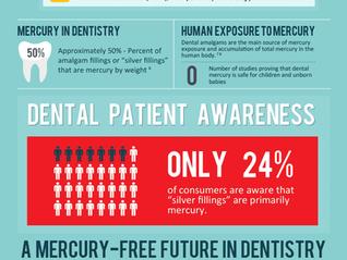Safe Mercury Amalgam Removal In Sherman Oaks - Y2K Dentistry