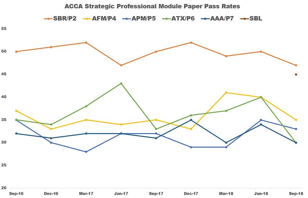 ACCA Pass Rates September 2018 (SBL, SBR, AFM, APM, ATX, AAA)