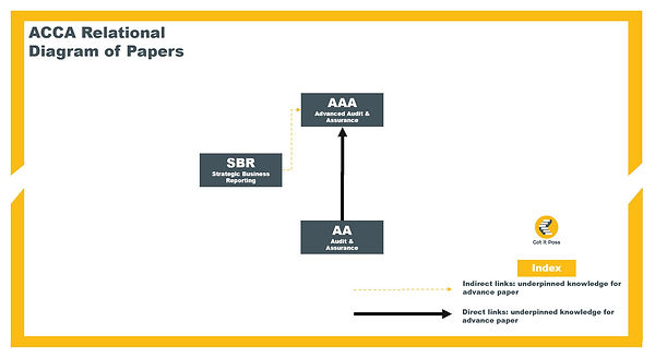 ACCA AAA Relationship Diagram.JPG
