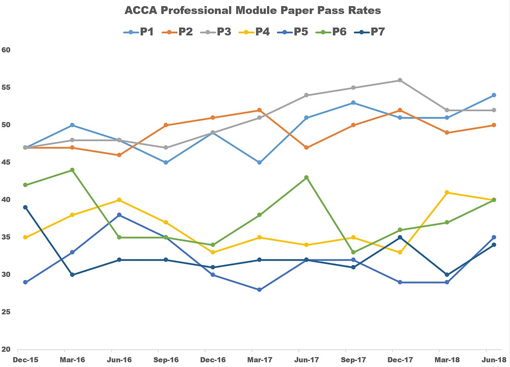 ACCA June 2018 Pass Rates - Professional Module