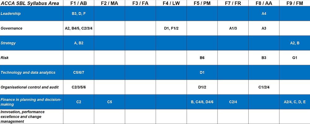 ACCA SBL Syllabus Mapping to Previous Level Exams