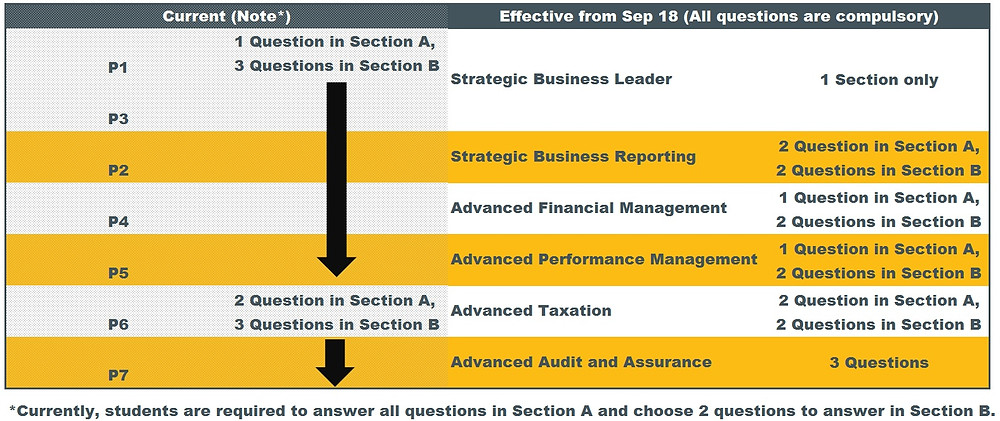 ACCA Strategic Professional