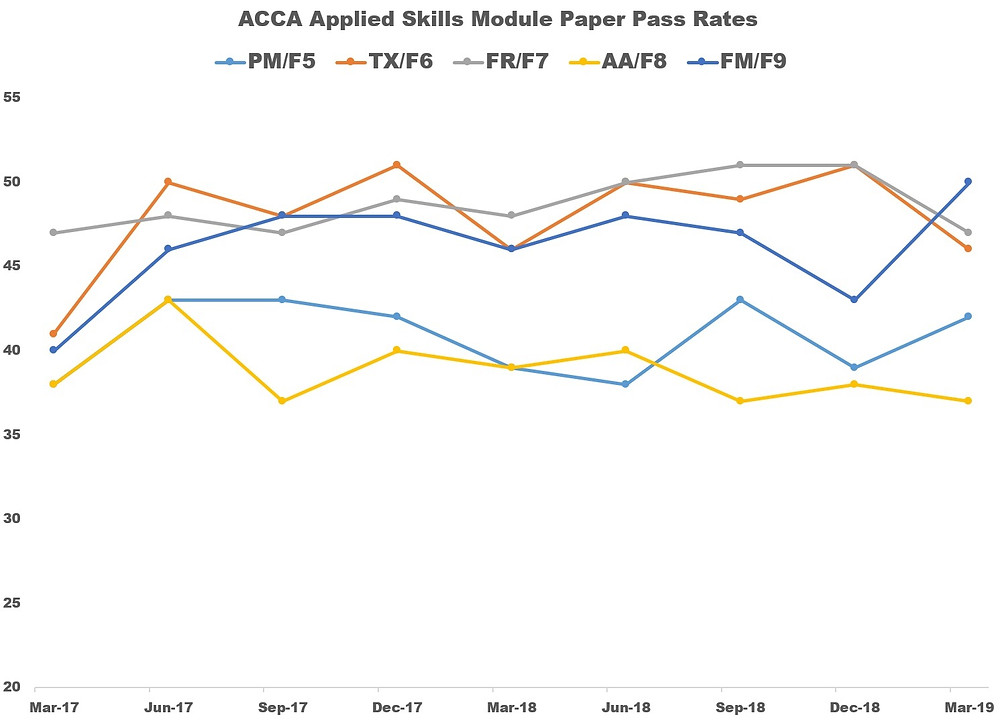 ACCA March 2019 Applied Skills Module Paper Pass Rates
