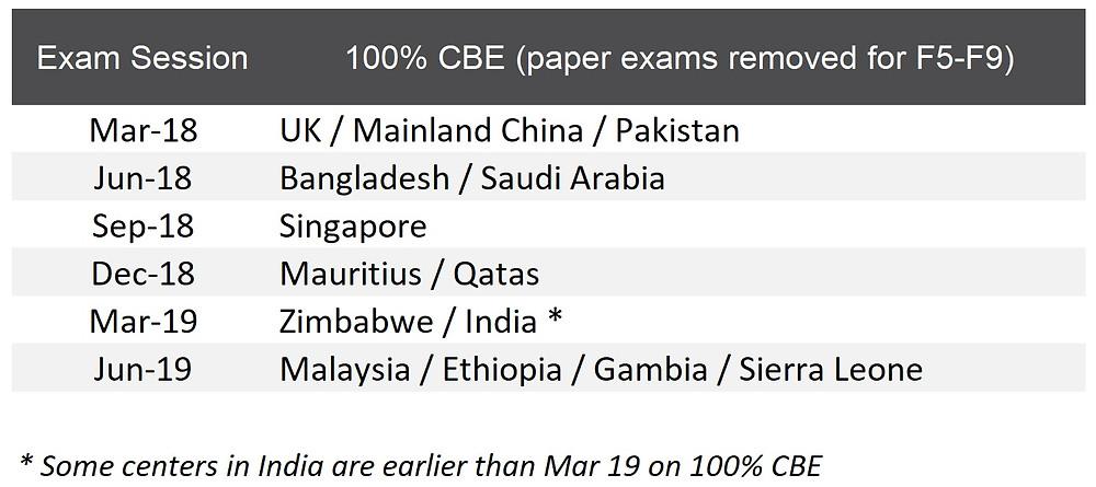 Key countries in 100% CBE schedule