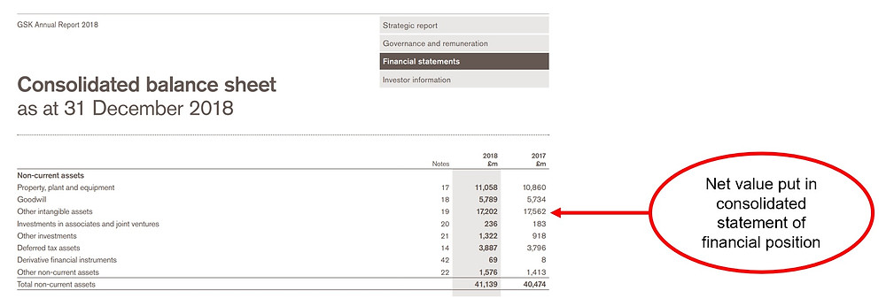 Extracted GSK Consolidated Balance Sheet as at 31 December 2018